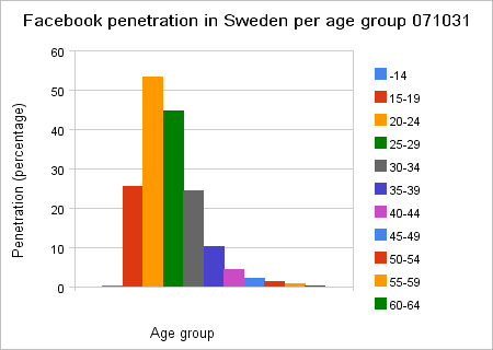 Facebook stats for Sweden